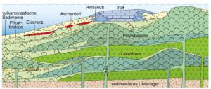 Diabasvulkanismus im Rheinischen Schiefergebirge: Fundament und Zerstörer Devonischer Riffe @ GSUB Raum 0180 | Bremen | Bremen | Deutschland