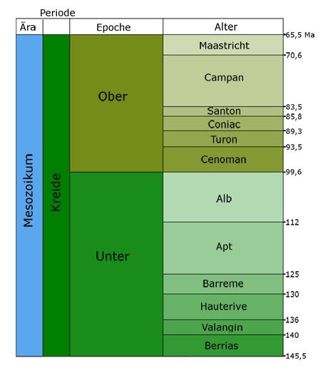 Zeitskala der Kreidezeit. Ma = Millionen von Jahre vor heute, Angaben nach Walker, J. D. & Geissman, J. W. (2009)